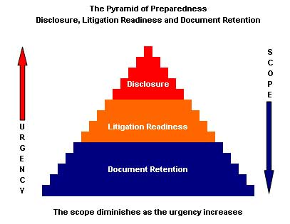 Document Retention  Edisclosure Information Project
