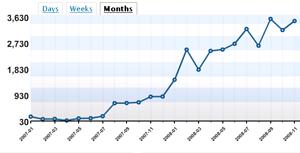 blog-statistics-nov-2008