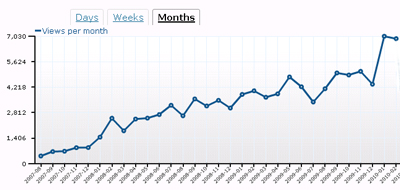 Blog posts graph to end February 2010