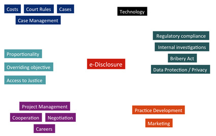 edisclosure-related subjects