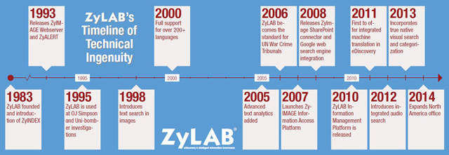 zylab-timeline2